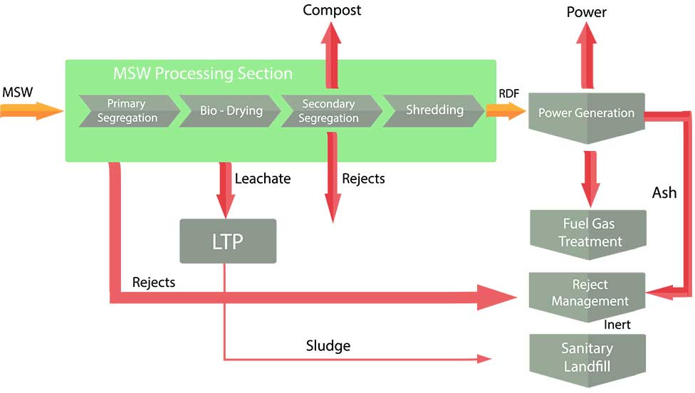 waste-processing